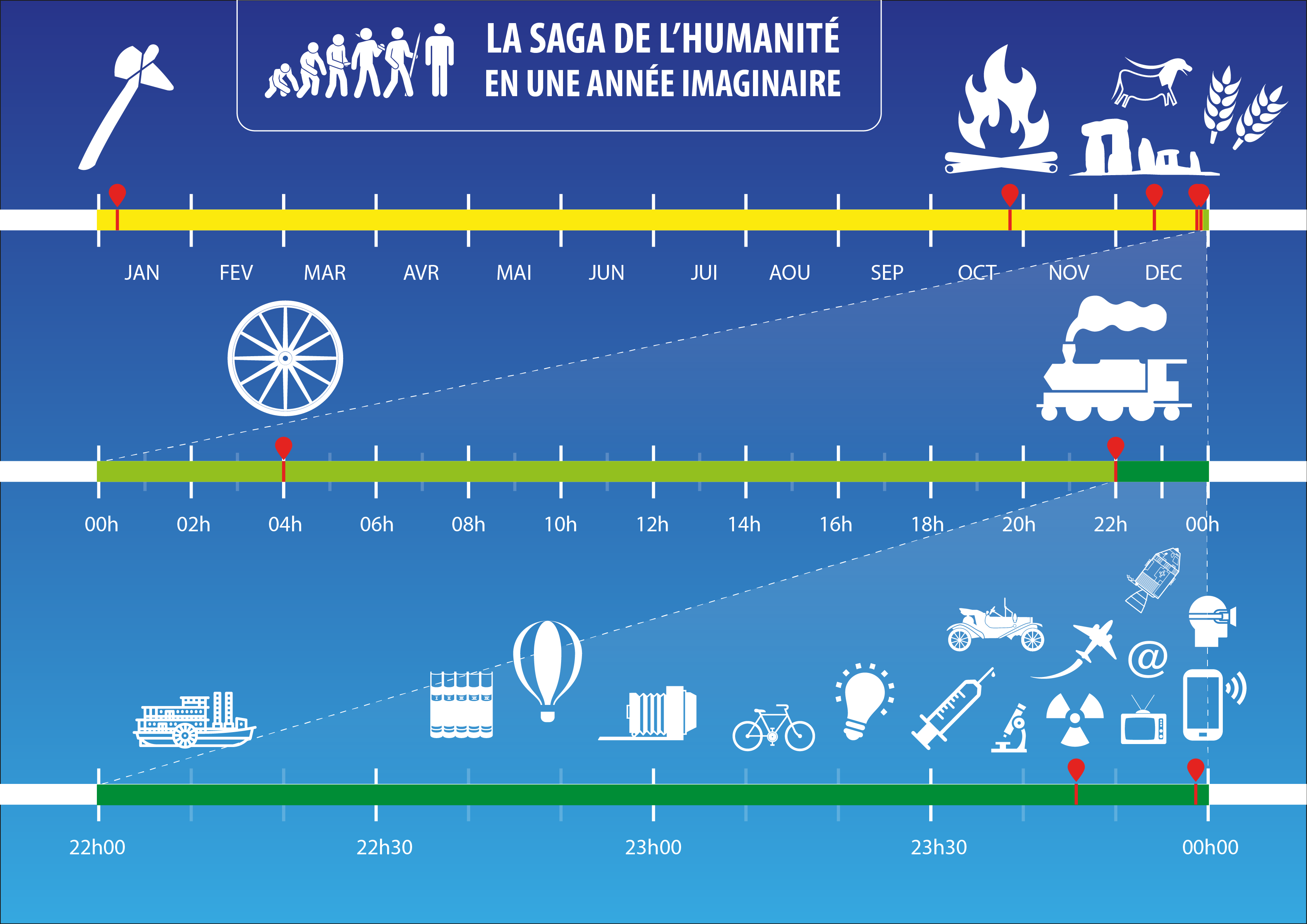 Chronologie des inventions - RVB - 3sur3