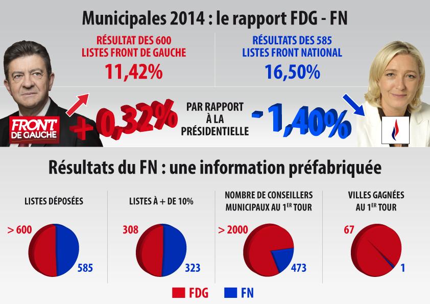 Infographie Résultats Municipales 2014 - v06-01